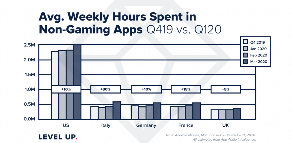 weekly hours spent in non-gaming apps - blue beetle blog