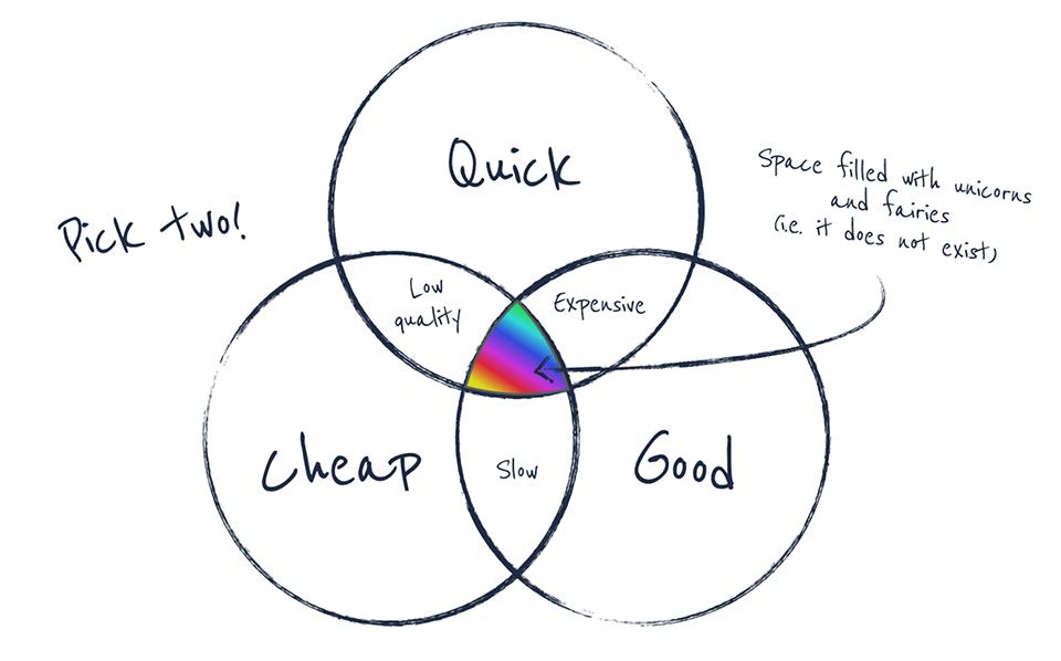 Quality vs Speed vs Cost